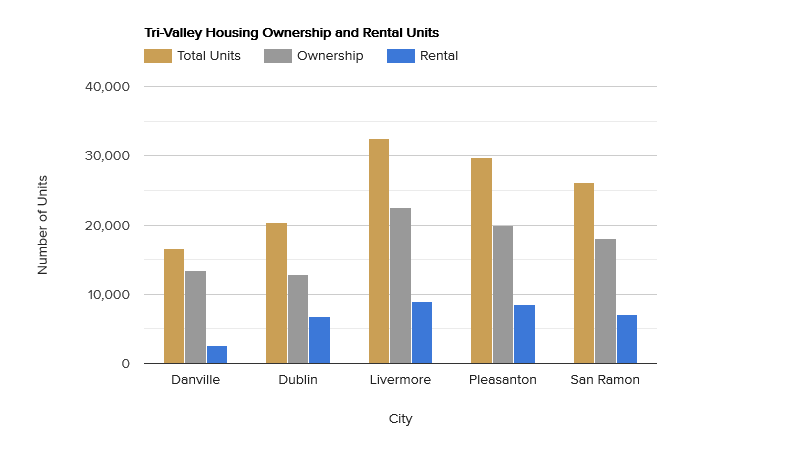 tri-valley-housing-ownership-and-rental-units.png