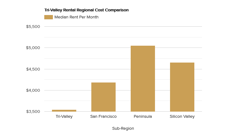 tri-valley-rental-regional-cost-comparison.png