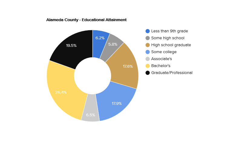 alameda-county-educational-attainment.png