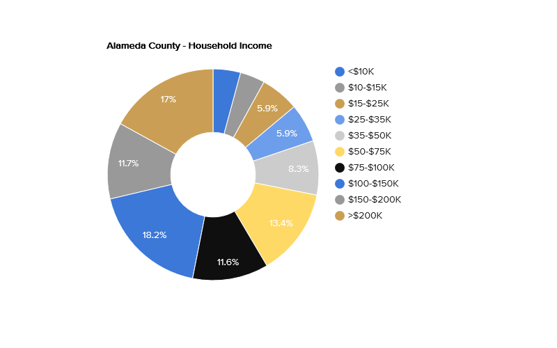 alameda-county-household-income.png