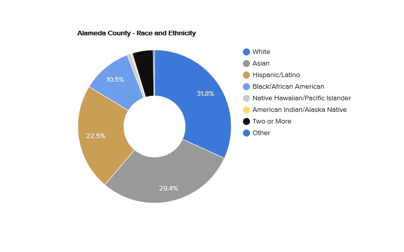 alameda-county-race-and-ethnicity.png