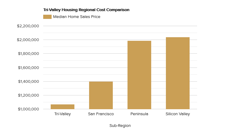 tri-valley-housing-regional-cost-comparison.png